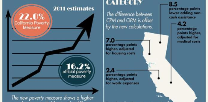 Image of California Poverty Measure Infographic