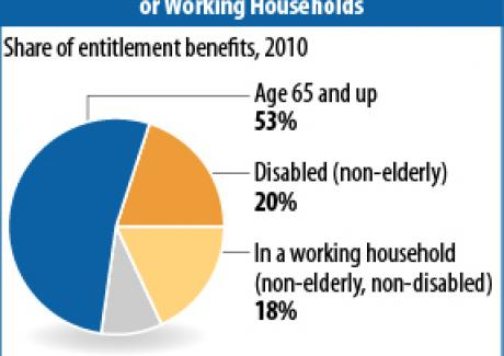 "Image of Contrary to ""Entitlement Society"" Rhetoric, Over Nine-Tenths of Entitlement Benefits Go to Elderly, Disabled, or Working Households"