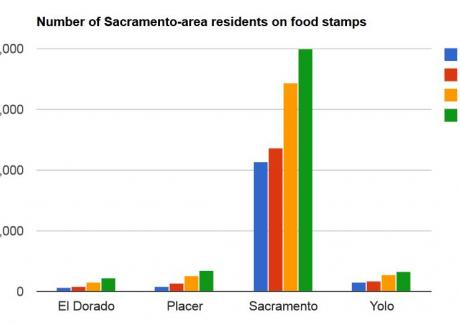 Image of Number of Sacramento residents on food stamps nearly doubles in five years