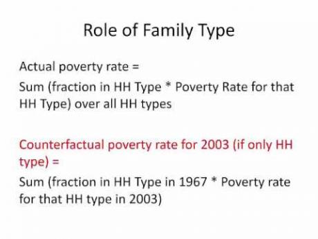 Week 5: Module 5.1 Why has poverty remained so high?