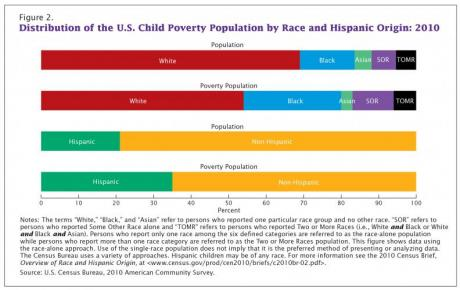 Image of Child Poverty in the United States