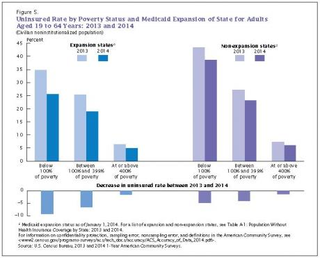 Image of How does poverty relate to health insurance coverage?