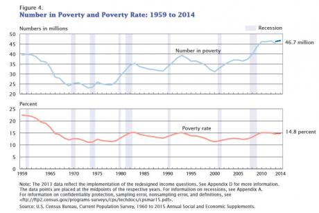 Image of Official Poverty Statistics