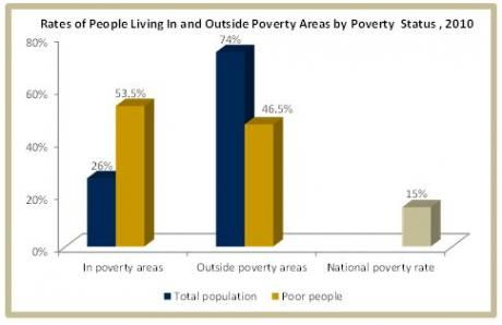 Image of What do we know about the geographic concentration of poverty?