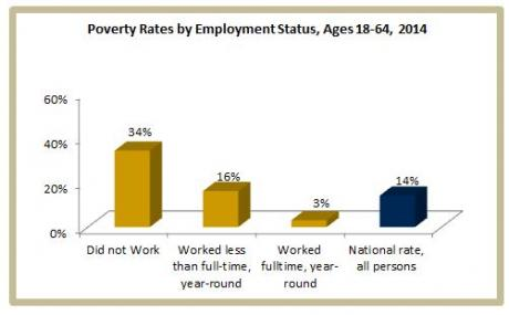 Image of What are poverty rates among working adults?