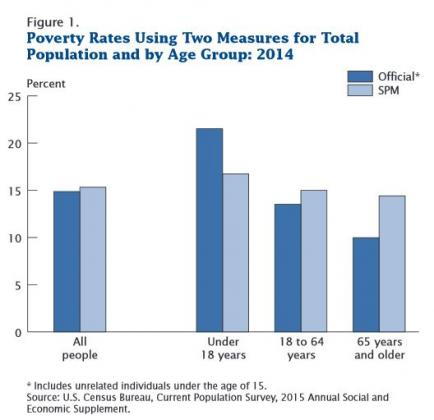 Image of Research Supplemental Poverty Measure