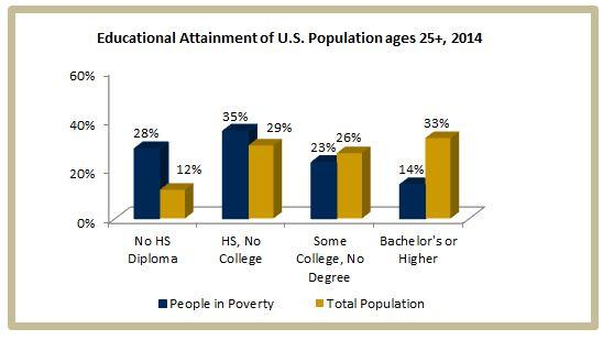 poverty and educational attainment Home » poverty and education poverty and  and therefore between education and poverty educational research has  including parental educational attainment.