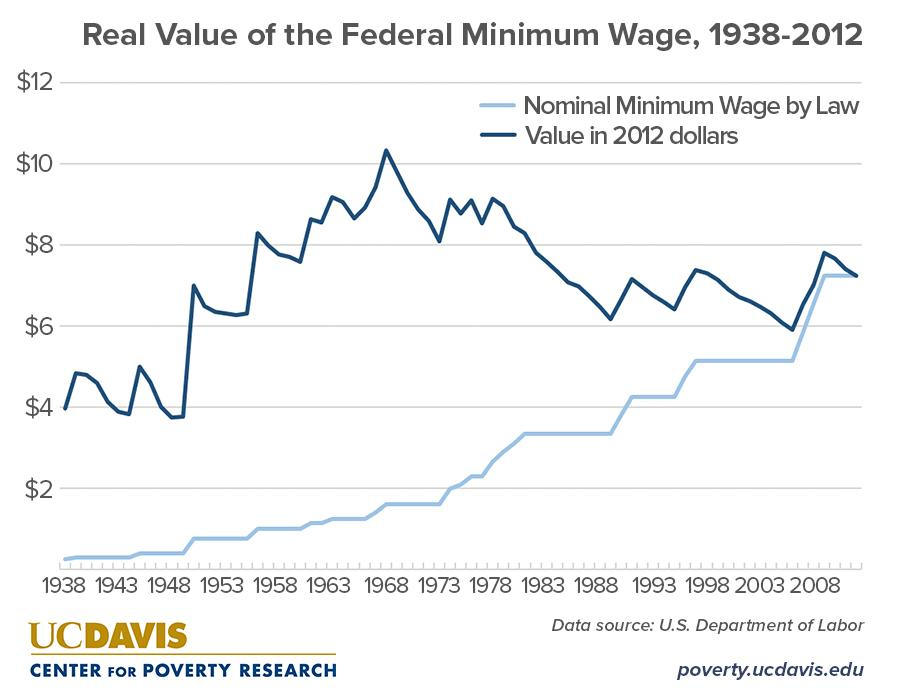 an introduction to the history of the minimum wage The minimum wage law is an introduction of a price floor — an attempt by   history is littered with cases of the failure of price controls — food,.