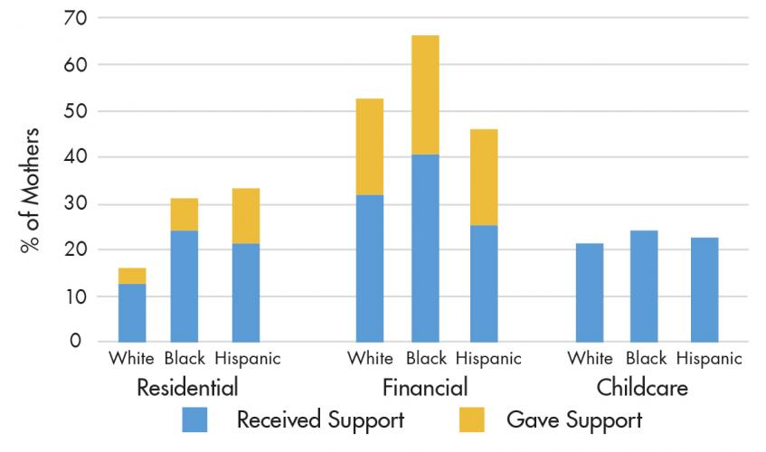 The period of time after a birth represents a distinctive place in the lifecourse, in which mothers are drawing on high levels of support. These findings, however, demonstrate that some racial groups experience need, and are expected to reciprocate support, at higher levels than others. Source: Author's calculations from the Fragile Families and Child Wellbeing Survey Year-One Follow-Up, Princeton University Office of Population Research.