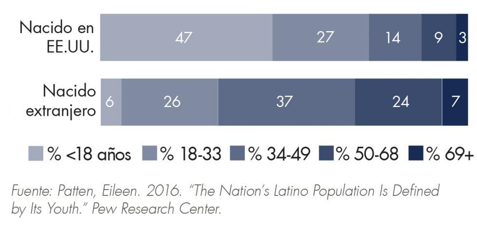 Cómo las instituciones apoyan a madres y familias mexicanas inmigrantes en abogar para sus hijos importa, porque estos niños son el futuro de América. Los hispanos son el grupo minutario más grande en el EE.UU. (16% según el 2010 censo). Ellos también son el grupo racial o étnico más joven en la nación (47% menores de la edad 18).