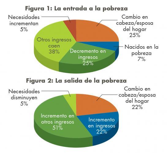 Estos gráficos representan las proporciones de acontecimientos significativos asociados con las transiciones hacia a y fuera de la pobreza.