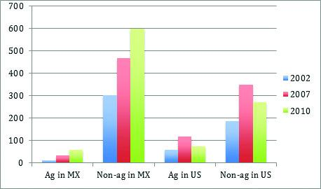 The number of internal and international migrants from rural Mexico who worked in both farm and non-farm sectors in the U.S. and Mexico during each survey round.