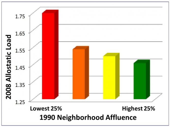 Individuals from the least-affluent neighborhoods (in red) had the highest levels of allostatic load, indicating that they may also have the highest risk for chronic health problems. (1990 U.S. Census Data, Quartiles for Neighborhood Affluence.)