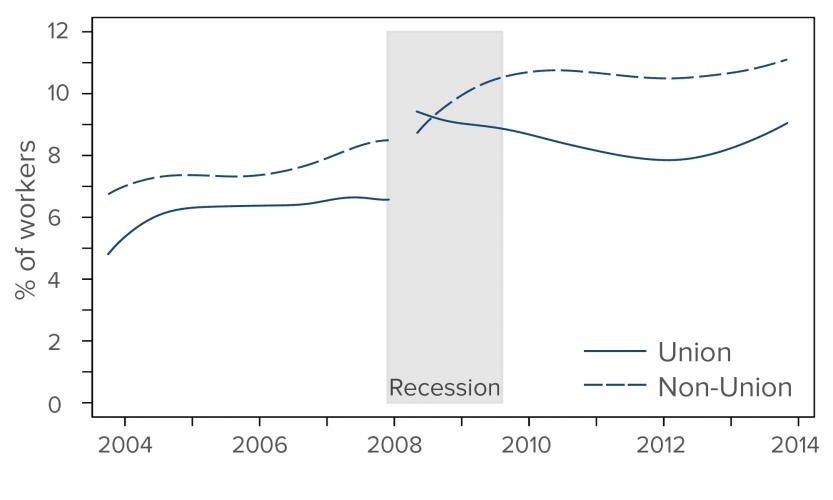 The gray area indicates NBER-defined economic recessions. The monthly trends are smoothed for greater legibility. Source: Authors' calculations with the 2004 and 2008 panels of the Survey of Income and Program Participation (SIPP).