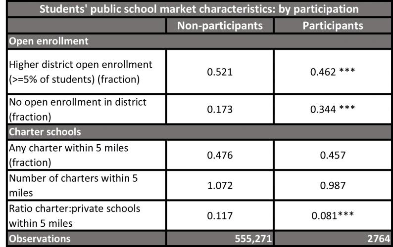 This table shows differences in nearby private and public school options between the schools of non-participants and participants in the Florida Tax Credit Program