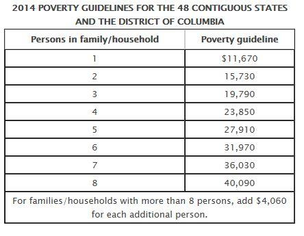 Image of Measures of Poverty