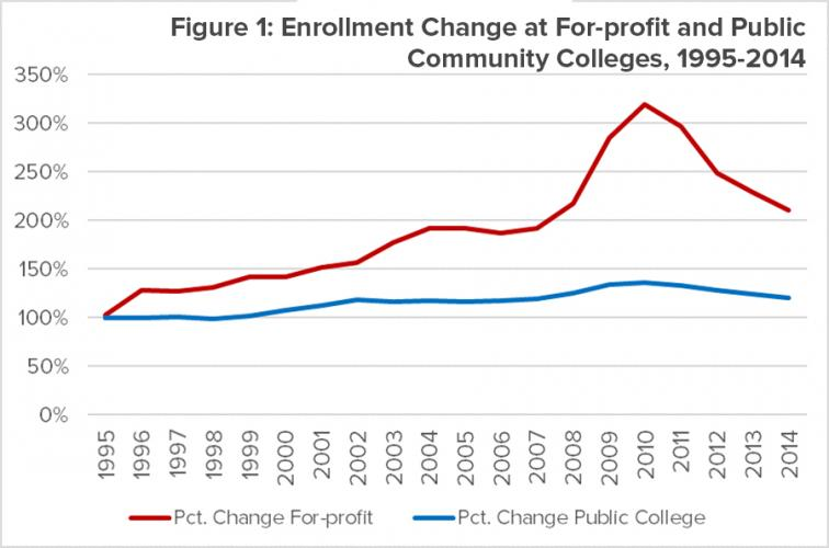 Enrollment Change at For-profit and Public Community Colleges, 1995-2014