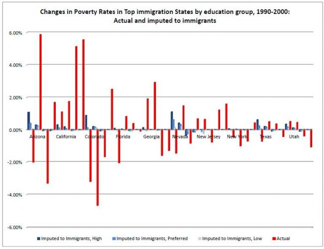The red bars are changes in the actual poverty rates, while the blue bars are changes