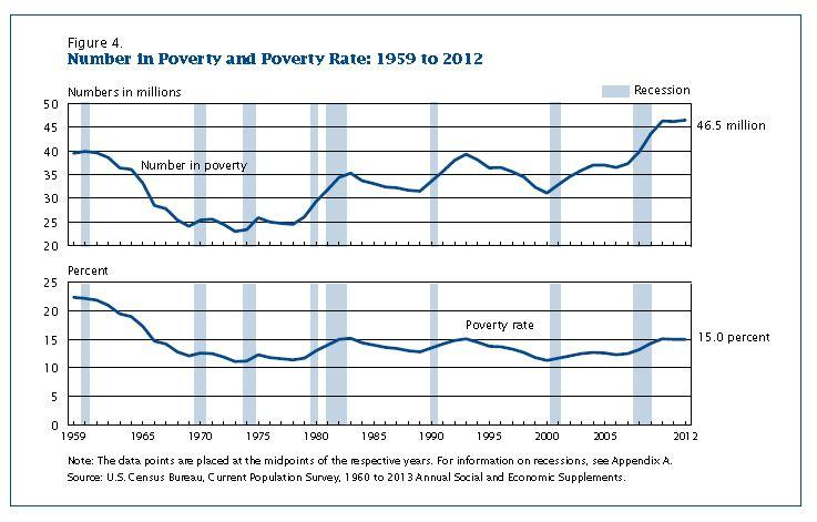 Image of How many people are poor?