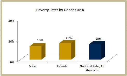 Image of How does gender relate to poverty status?