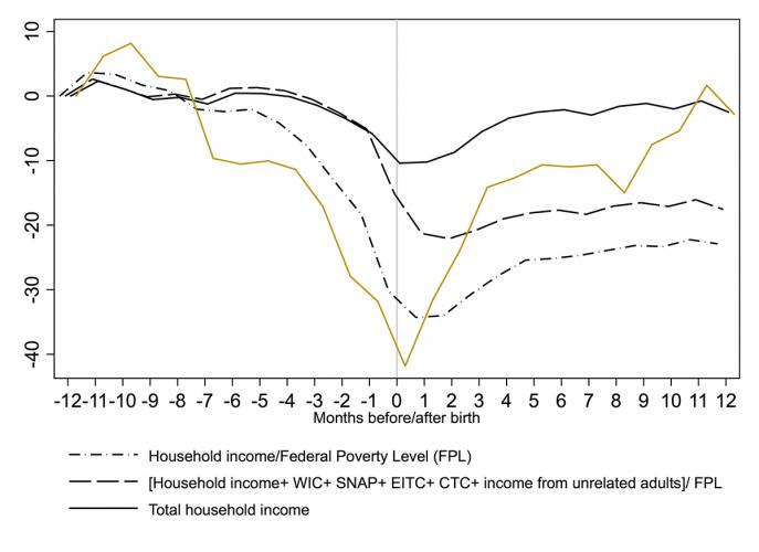 This graph compares the average monthly percent changes in three measures of household economic wellbeing for all U.S. households (black lines) and in total household income for single mothers living without other adults (gold line).   Source. Author's calculation of 1996-2008 panels of the Survey of Income and Program Participation.