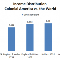 Image of U.S. Income Inequality: It's Worse Today Than It Was in 1774