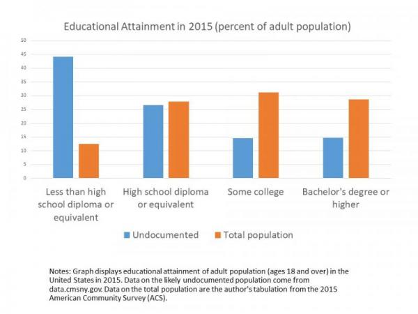Graph of educational attainment of undocumented immigrants and total population