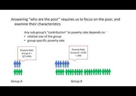 Week 1: Module 1.0 Poverty Rates and Poverty in the U.S.
