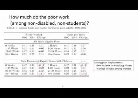 Week 7: Module 7.1 Poverty and Labor Markets
