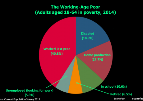 Graph of working poor statistics