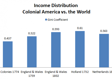 Income Distribution: Colonial America vs the World