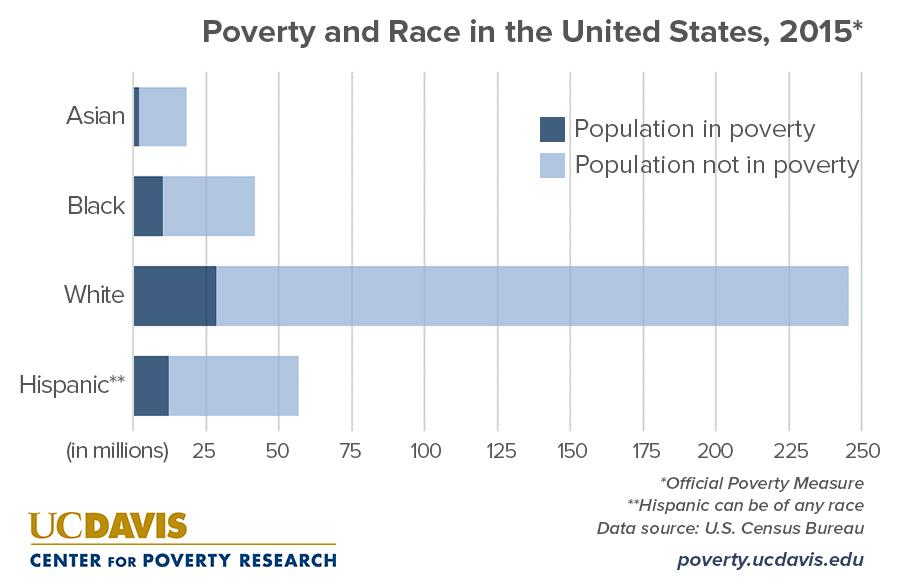 a comparison of poverty in panama and the us Poverty from the world bank: data  annualized average growth rate in per capita real survey mean consumption or income, bottom 40% of population (%.