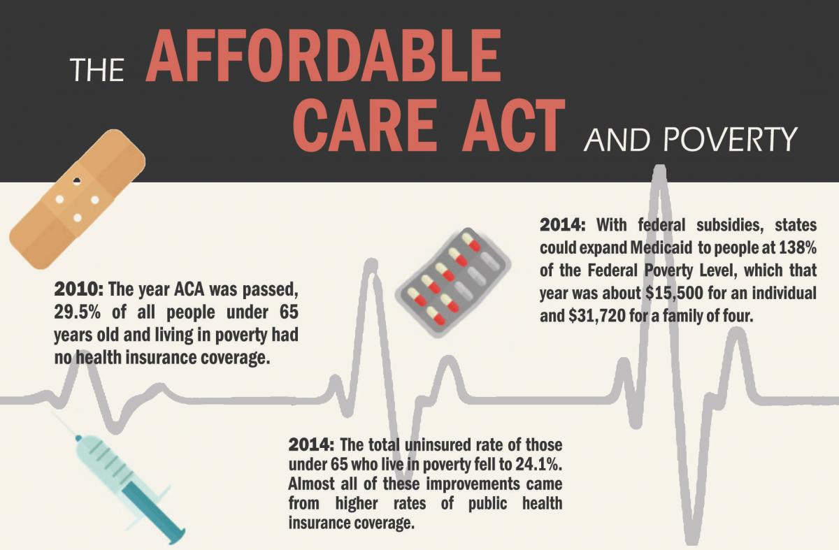 the affordable care act and poverty