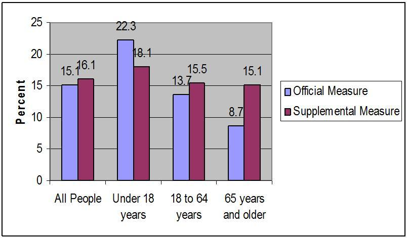 Figure 1: Official Poverty Measure vs Supplemental Poverty Measure; 2011 Poverty Rates for Total Population and by Age Group