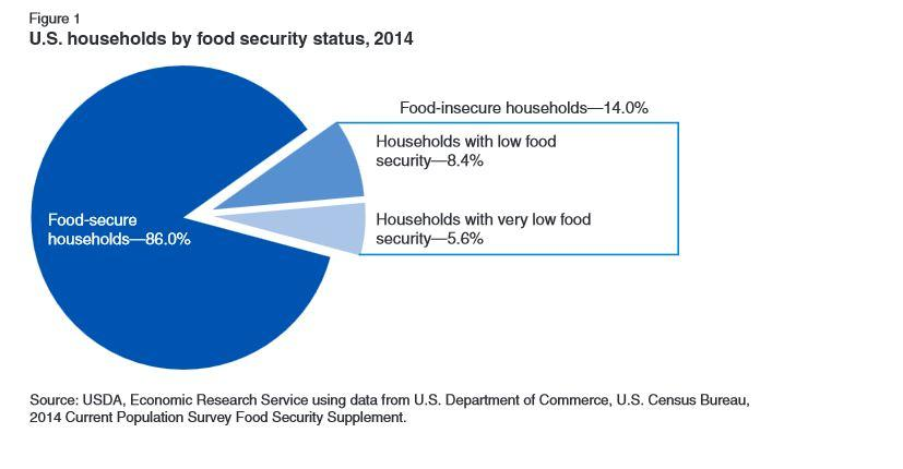 USDA ERS - Food Security in the U.S.