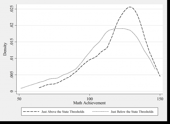 This figure shows math achievement in schools just above and below state thresholds requiring schools to offer breakfast through the School Breakfast Program based on the percent of students receiving free and reduced-price lunch. Schools above the threshold have a greater number of students who score higher overall in math. 
