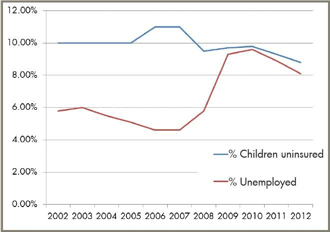 This graph shows the national unemployment rate and the percentage of all children in the U.S. who had no health insurance between 2002 and 2012.