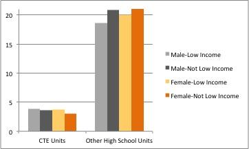 Significant differences in vocational home economics courses and construction/mechanics course completion exist not only by gender but also by family income.