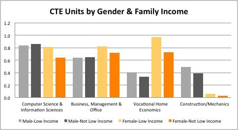 This graph shows the significant differences in the number of CTE units and other high school units by gender and family income.
