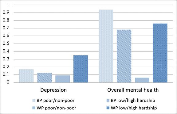 This graph shows the percentage-point difference in the probability of poor mental health depending on measures of official poverty and material hardship. This graph includes estimates  between individuals (BP), as well as within individuals (WP) as they move in and out of states of either official poverty or low/high material hardship.