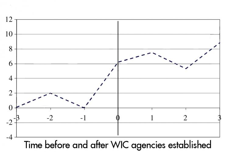 This graph shows the per-gram change in average birthweight among babies born to women with less than a high school education in the years immediately before and after the introduction of the WIC program at the county level. The dashed line takes into account county level trends and changes in other safety net programs.