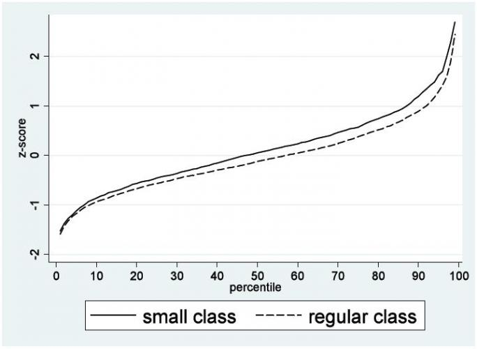 This figure shows the distribution of test scores for all students in small- and regular-sized kindergarten classes.