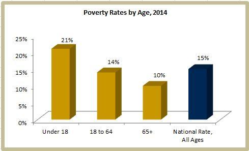 how is poverty status related to age uc davis center for poverty