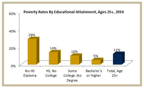 How Does Level Of Education Relate To Poverty Uc Davis