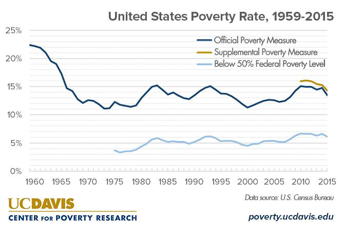 What Is The Current Poverty Rate In The United States UC Davis - Poverty rate by country 2016