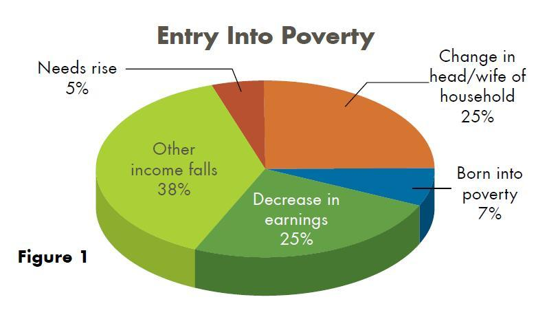 Figure 1 shows the distribution of major events associated with transitions into and out of poverty.