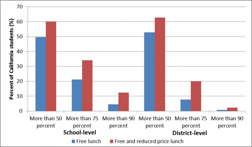 Concentrations of students eligible for subsidized school meals. Source: 2010 Free and Reduced Price Meals/CalWORKS School Level File, California Department of Education